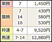 2018 G1 皐月賞払い戻し.png